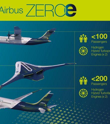 Oy7vmv airbus hydrogen planes x220