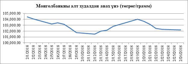 b3a182_gold_price_feb_x974 Төв банк энэ оны эхний 11 сард 18.9 тонн алт худалдан авчээ