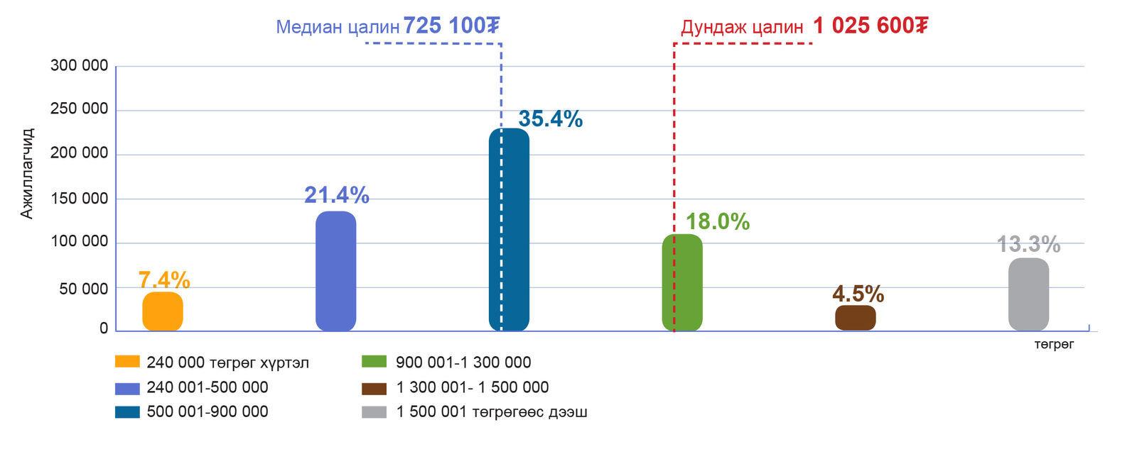 ҮСХ: Монголчуудын дундаж цалин 1.025.600 төгрөг undefined