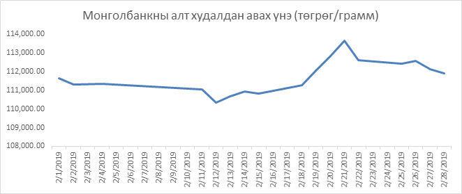 2b1a70_goldfeb1_x974 Монголбанкны алт худалдан авалт 81 хувь буурав