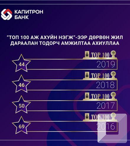 Vw1pjy banner top100 capitron x220